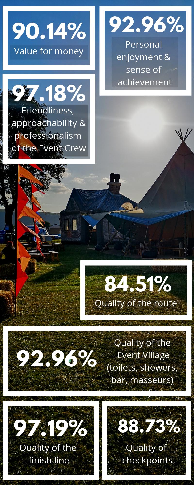TrekFest Challenge Feedback Infographic